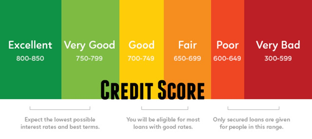 Why You Should Care About Your Credit Score Before You Find Your Perfect Home